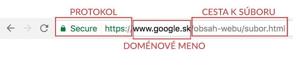 Zloženie URL adresy.